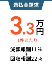 過払金請求、1件あたり3万円、減額報酬10%+回収報酬20%。